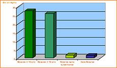 Résultats des études sur la biomasse de mérous basés sur les inventaires exhaustifs des populations d'Epinephelus marginatus sur 300 ha (zones de Scandola, Moines, Capo di Feno, Calasciumara, Lavezzi, Cerbicale, nord Sardaigne).