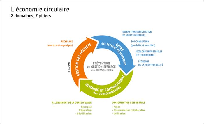 Ecunumia Circulare