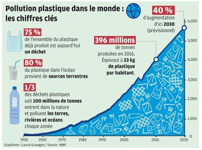 Comment stopper notre addiction au plastique ?