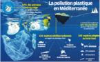 Peut-on sauver la Méditerranée de nos déchets plastiques ?